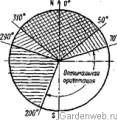 Диаграммы инсоляции и ориентации окон