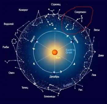 Чегo нельзя увидеть в гороскопе
