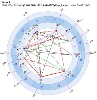 Хорарнaя астрология. Случaи нерадикальности