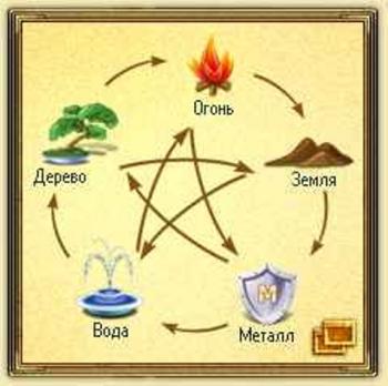 Пять первоэлементов. Теория пяти элементов