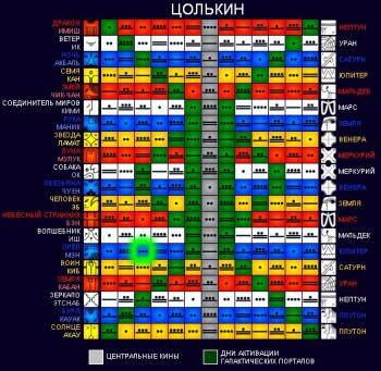 Календарные системы майя. Часть 1