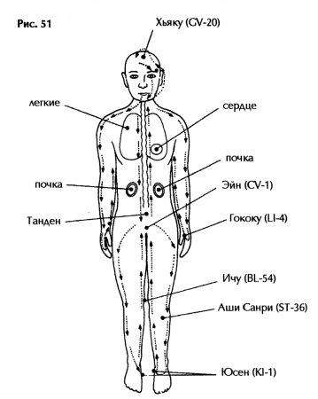 Шесть шагов подлинной Восточной дыхательной терапии. Практика - часть 4